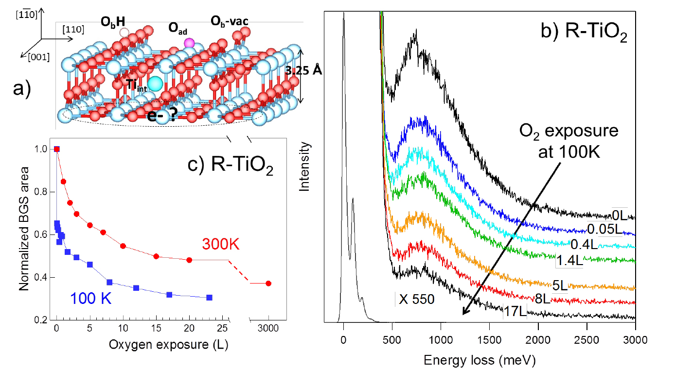 On The Controversial Origin Of Band Gap States Titanium Oxygen Atomic Structure Diagram Exposure To A Reduced Tio2110 Surface R Tio2 With Ti And O Atoms In Blue Red Respectively